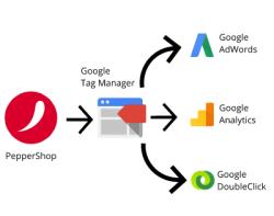 Beziehung zwischen PepperShop, Google Tag Manager und den verschiedenen Diensten