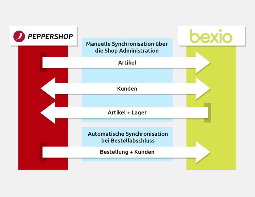 Synchronisation zwischen bexio und PepperShop