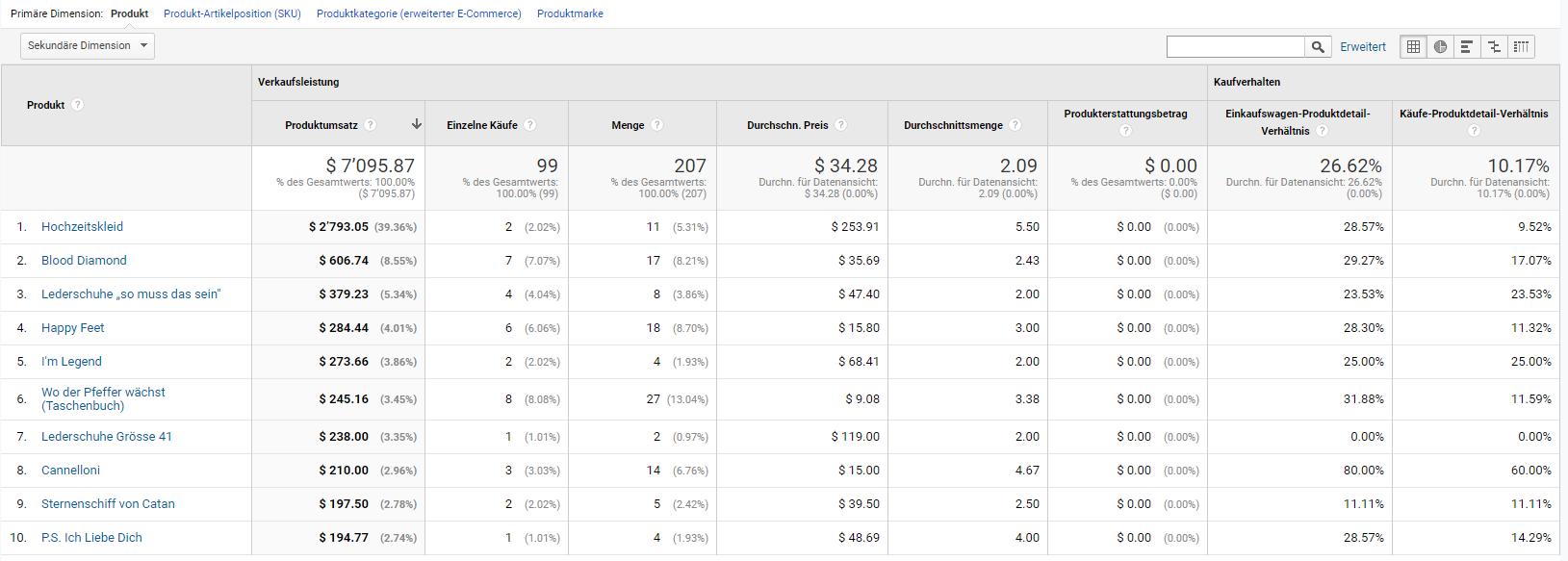 Übersicht über die Produkteleistungen in Google Analytics