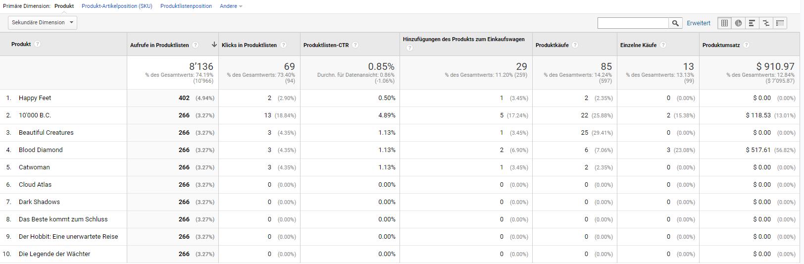 Übersicht über die Produktlistenleistung in Google Analytics