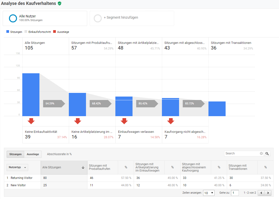 Analyse des Kaufverhaltens in Google Analytics
